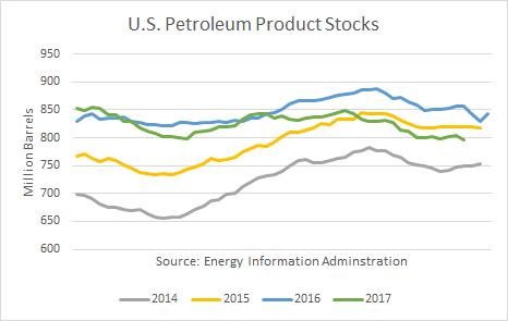 Yearly U.S. Petroleum Product Stocks