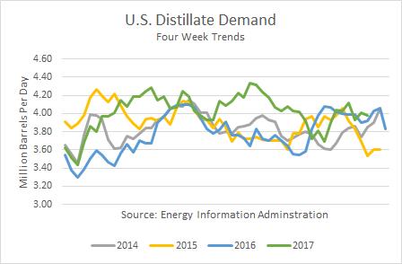 U.S. Distillate Demand