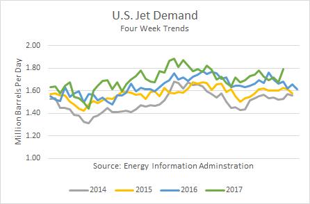 U.S. Jet Demand