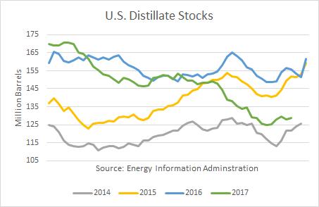 U.S. Distillate Stocks