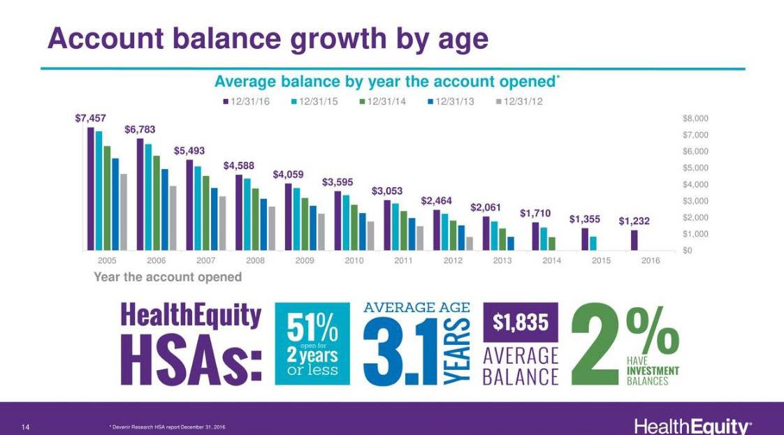 HealthEquity's Older accounts contain more assets, have higher gross margins and give rise to potential conversion into the investment option of HSA accounts