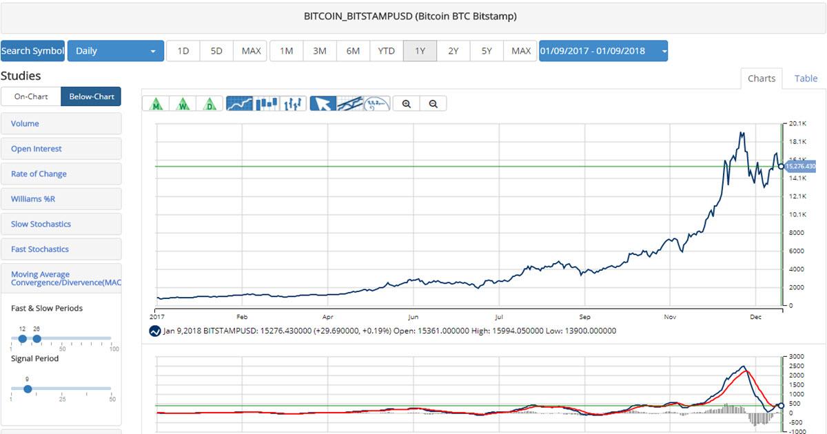 Bitcoin 2017 (BITCOIN:BITSTAMPUSD)