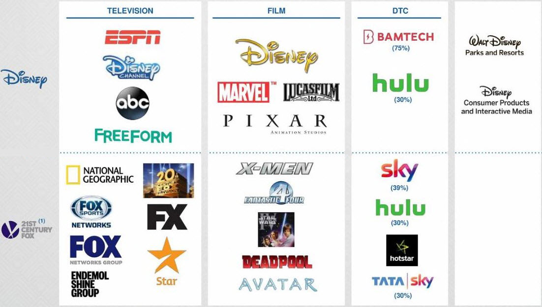 Television, film and direct-to-consumer combination of Disney and Fox with noteworthy asset acquisitions