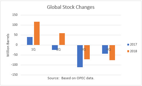 global oil inventory changes 2017/18
