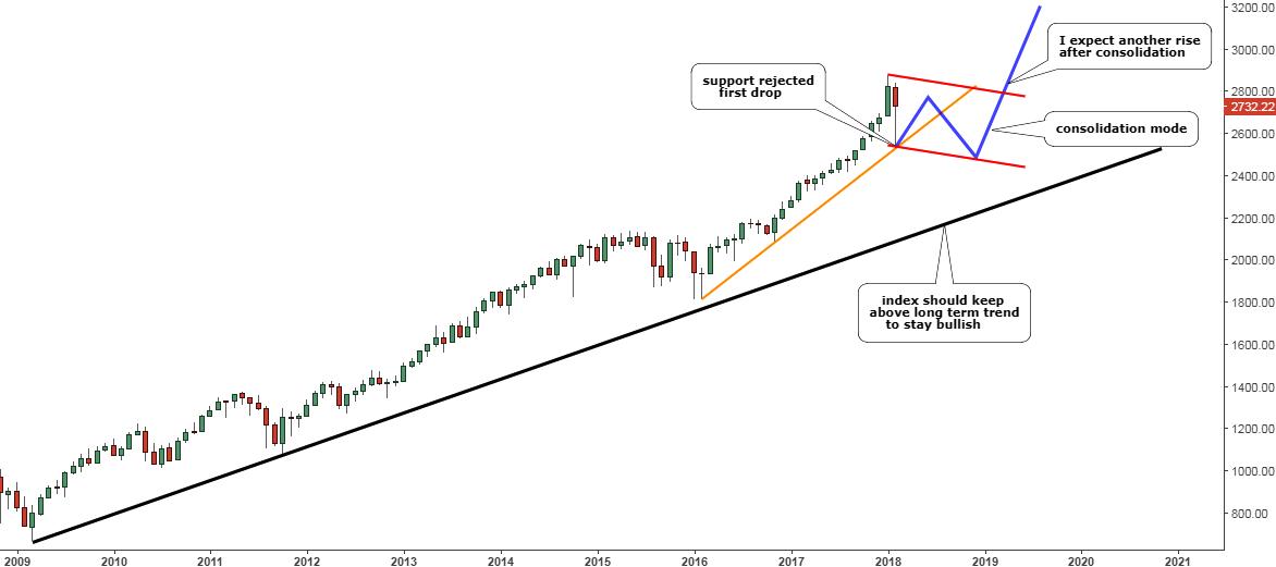 S&P 500 Consolidates