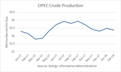 Crude Oil Outlook