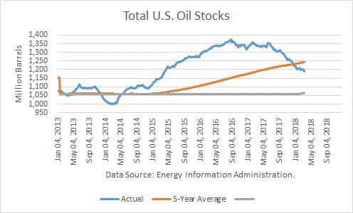 Crude Oil Statistics