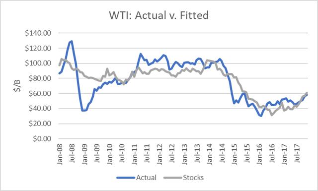 World Oil Forecast