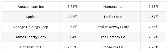 ETF Betting High Customer Satisfaction