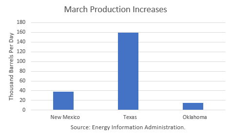 U.S. March Crude Production