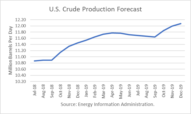 U.S. Crude Production Growth