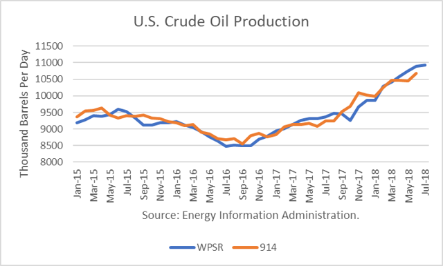 U.S. Crude Production Growth Rebounds